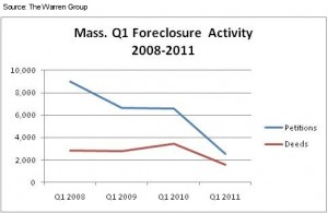 MA Foreclosure Continues Decline In March